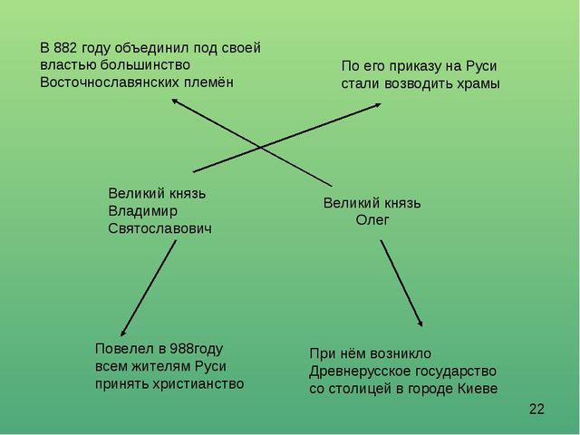 В 882 году объединил под своей властью большинство Восточнославянских племён...