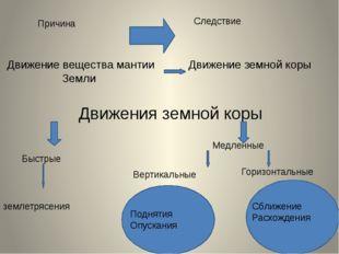 Причина Следствие Движение вещества мантии Земли Движение земной коры Движени