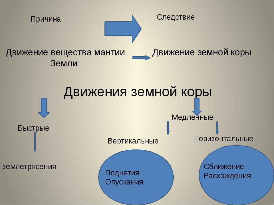Причина Следствие Движение вещества мантии Земли Движение земной коры Движени...