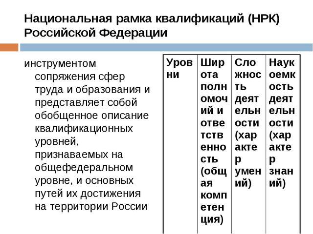 Национальная рамка квалификаций (НРК) Российской Федерации инструментом сопря...
