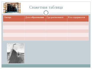 Сюжетная таблица ЛагерьДата образованияГде расположенКто содержался