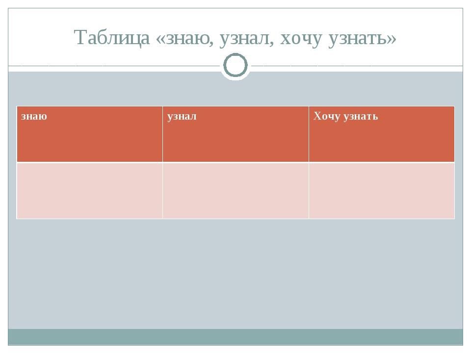 Таблица «знаю, узнал, хочу узнать» знаюузналХочу узнать