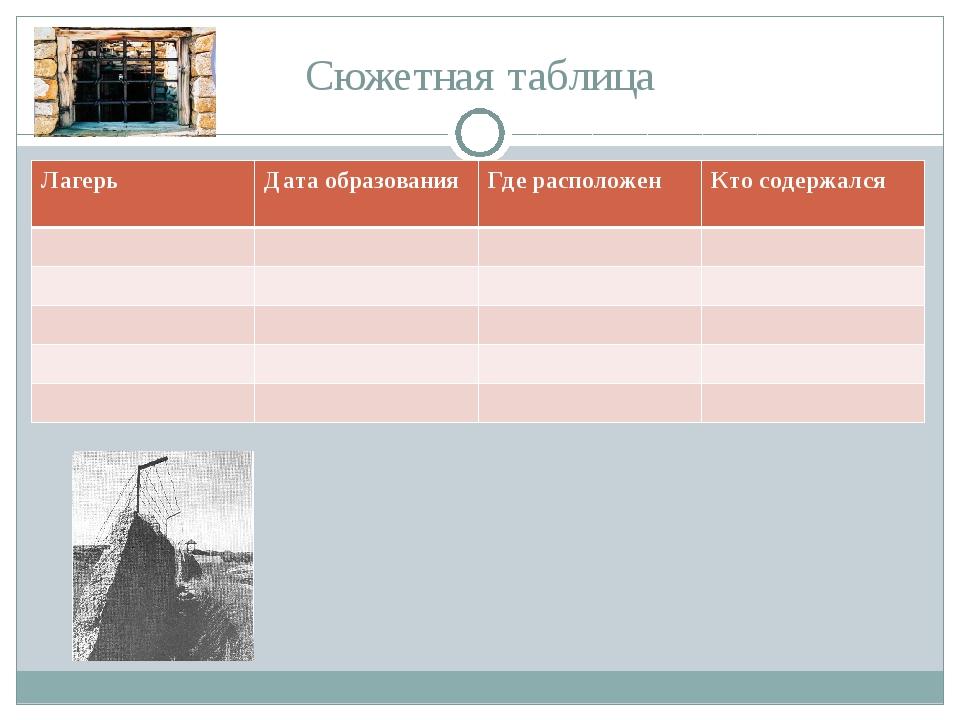 Сюжетная таблица ЛагерьДата образованияГде расположенКто содержался...