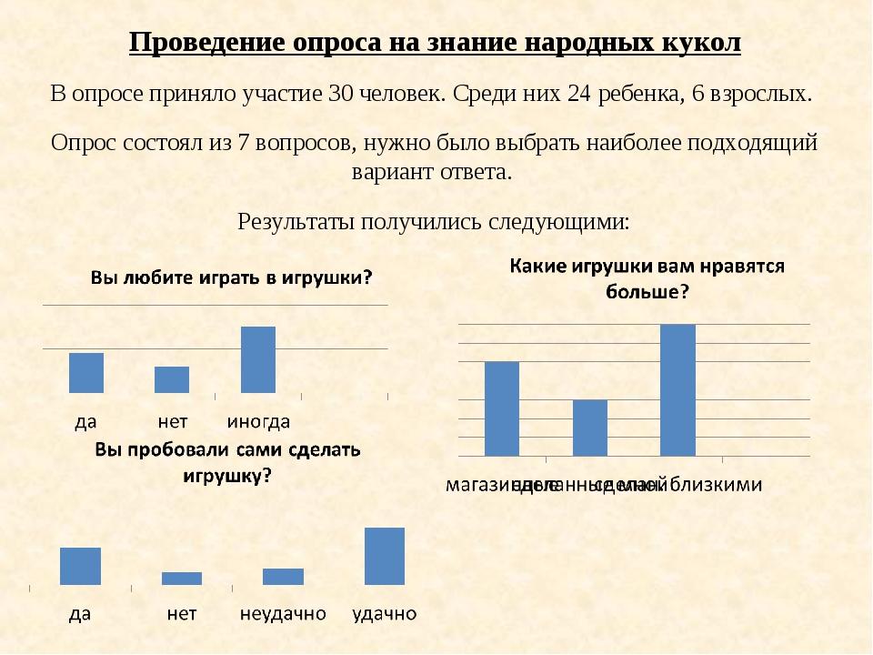 Проведение опроса на знание народных кукол В опросе приняло участие 30 челове...