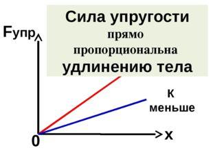 ∆ℓ = х – изменение длины или удлинение тела Fупр 0 х Сила упругости прямо про