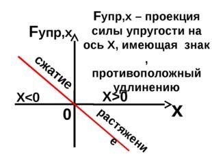 Fупр,х 0 х Fупр,х – проекция силы упругости на ось Х, имеющая знак , противоп