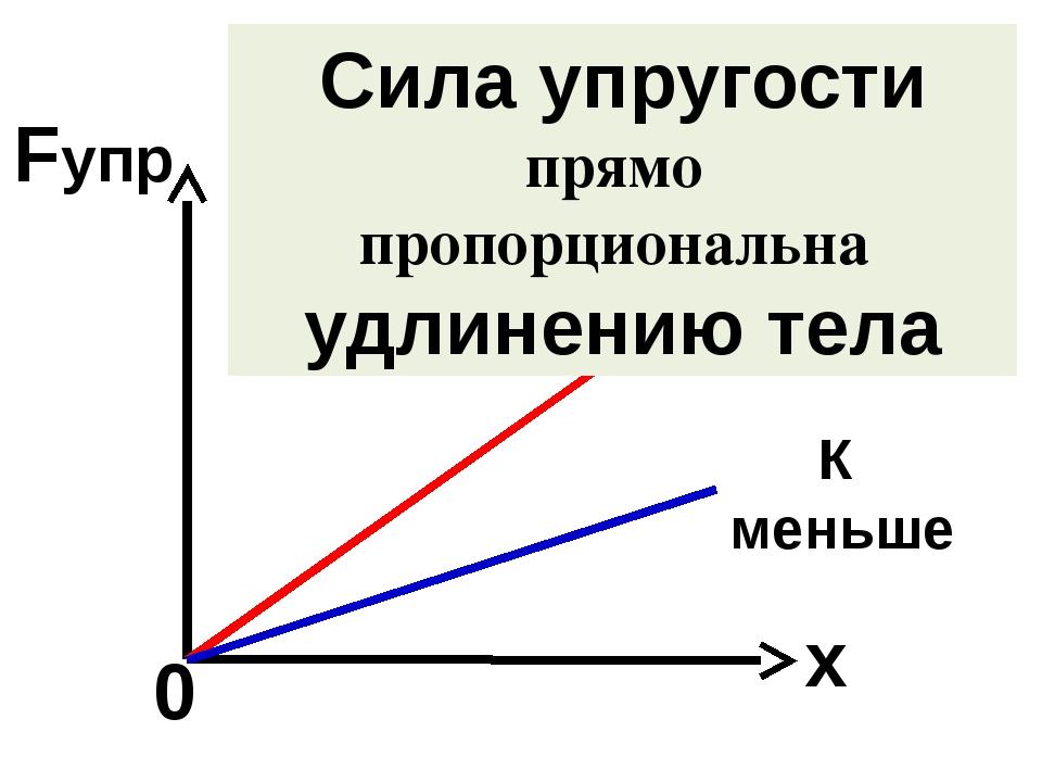 ∆ℓ = х – изменение длины или удлинение тела Fупр 0 х Сила упругости прямо про...