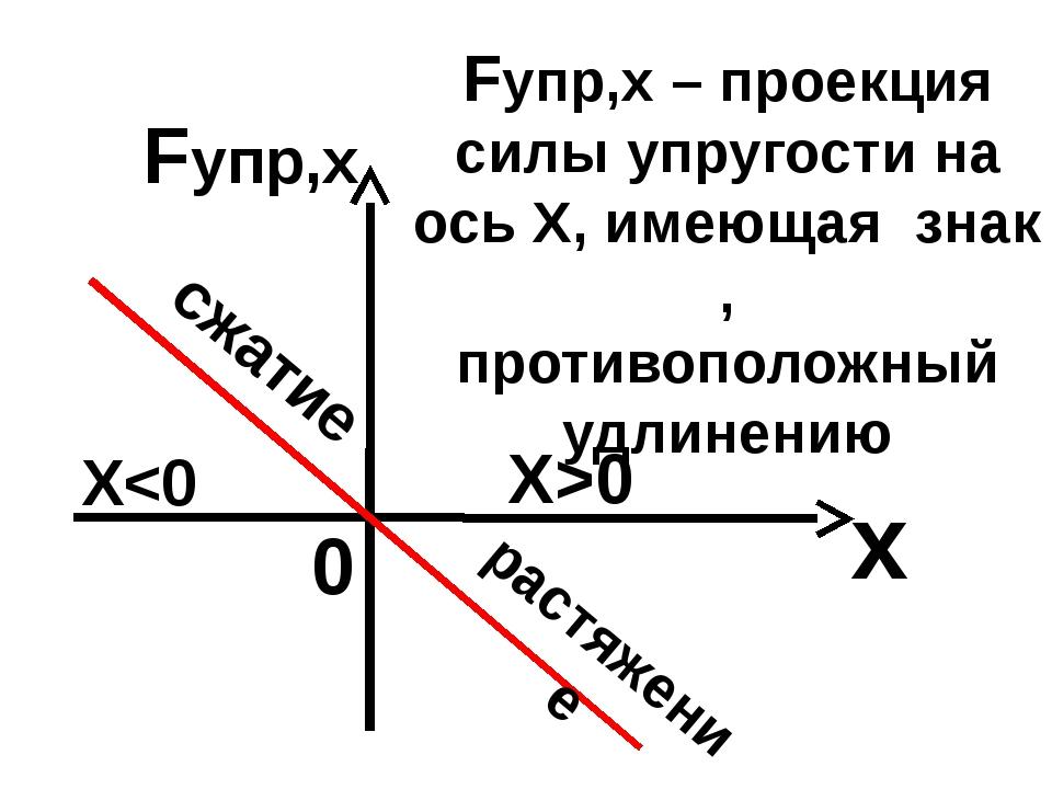 Fупр,х 0 х Fупр,х – проекция силы упругости на ось Х, имеющая знак , противоп...