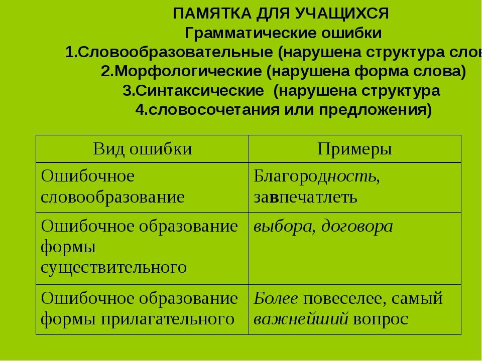 ПАМЯТКА ДЛЯ УЧАЩИХСЯ Грамматические ошибки Словообразовательные (нарушена стр...