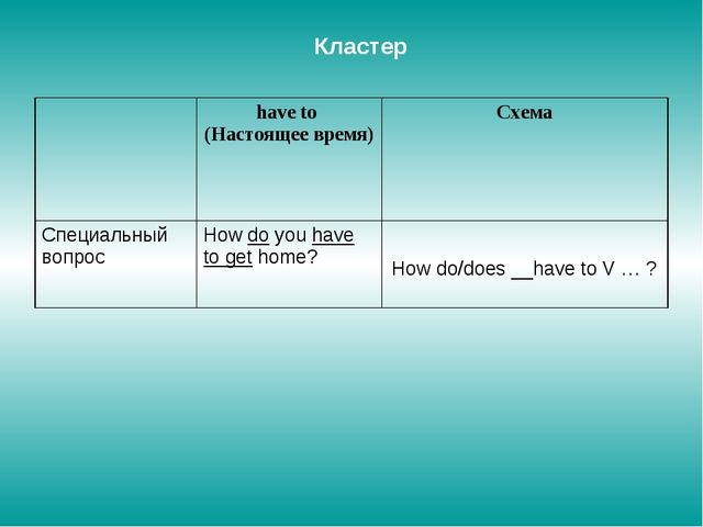 Кластер How do/does __have to V … ?