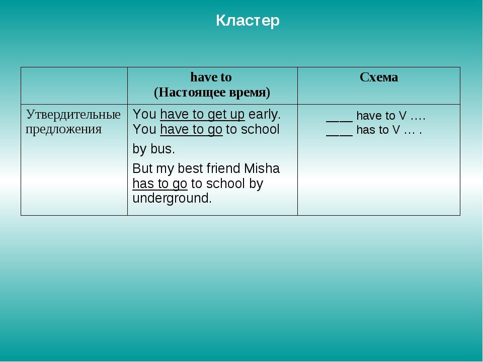 Кластер ____ have to V …. ____ has to V … . have to (Настоящее время)Схема...