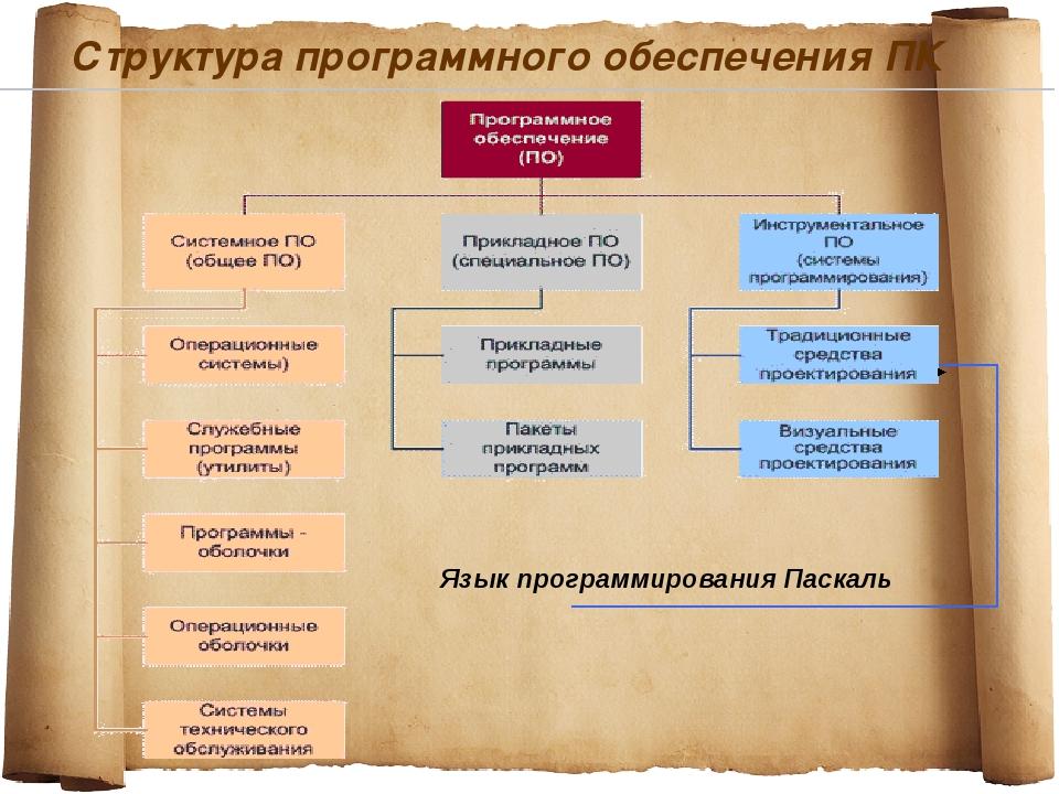 Структура программного обеспечения ПК Язык программирования Паскаль