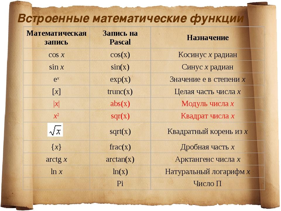 Встроенные математические функции Математическая записьЗапись на PascalНазн...
