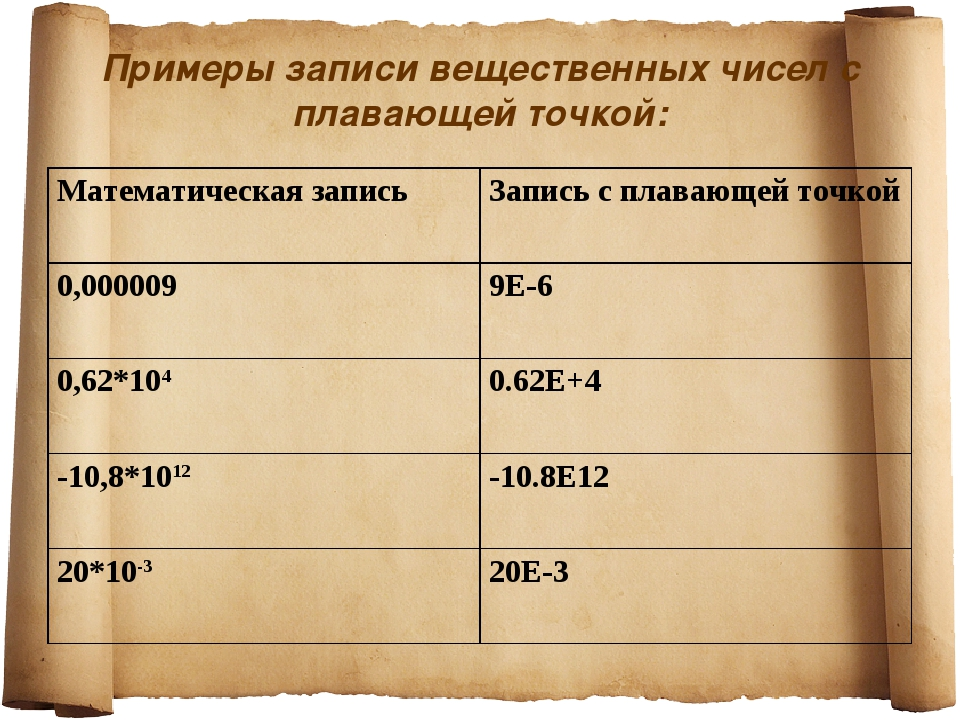 Примеры записи вещественных чисел с плавающей точкой: