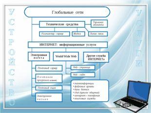 Глобальные сети Технические средства Компьютер - сервер Терминал абонента Мо