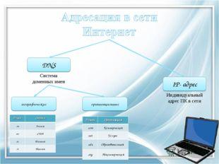 IP- адрес DNS Индивидуальный адрес ПК в сети Система доменных имен географиче