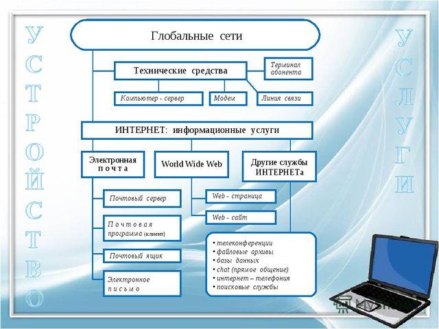 Глобальные сети Технические средства Компьютер - сервер Терминал абонента Мо...