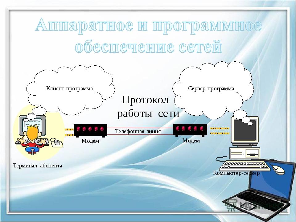 Протокол работы сети Модем Модем Телефонная линия Компьютер-сервер Терминал а...