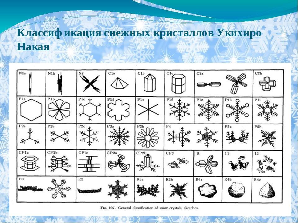 Классификация снежных кристаллов Укихиро Накая
