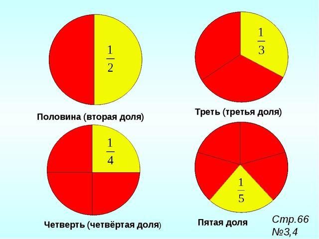 Пятая доля Треть (третья доля) Четверть (четвёртая доля) Половина (вторая дол...