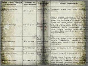 Стоянка, культура, крупные могильники Датировка на территории края Территория