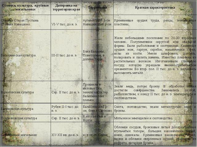 Стоянка, культура, крупные могильники Датировка на территории края Территория...