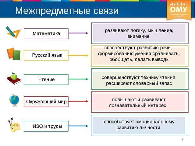 Межпредметные связи * Математика Русский язык Чтение Окружающий мир развивают...