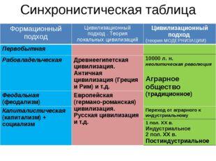 Синхронистическая таблица Формационный подход Цивилизационныйподход . Теория