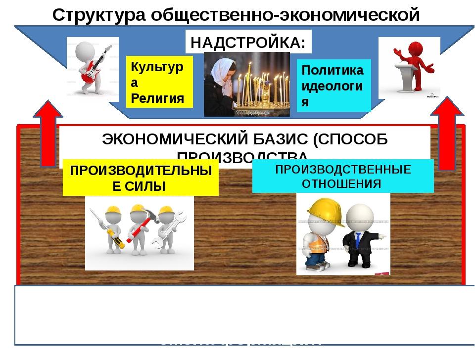 Структура общественно-экономической формации ЭКОНОМИЧЕСКИЙ БАЗИС (СПОСОБ ПРОИ...