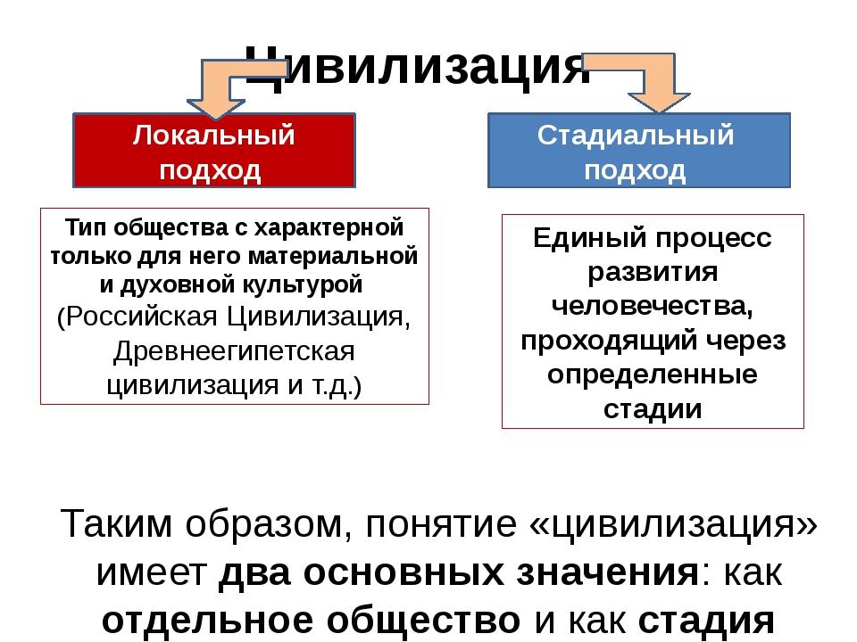 Цивилизация Таким образом, понятие «цивилизация» имеет два основных значения:...