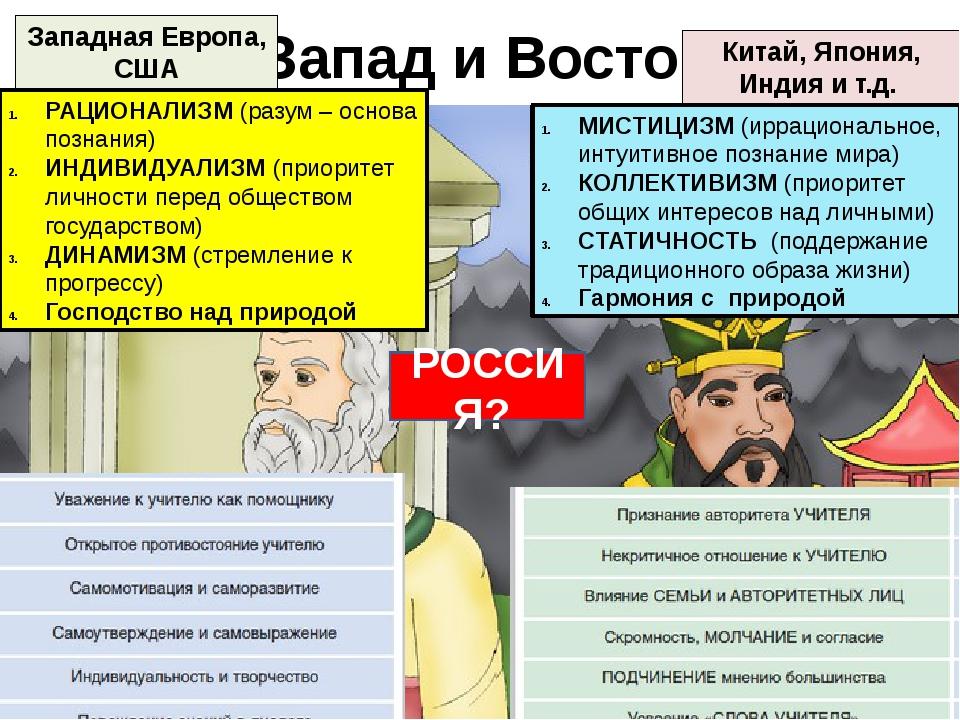 Запад и Восток РАЦИОНАЛИЗМ (разум – основа познания) ИНДИВИДУАЛИЗМ (приоритет...
