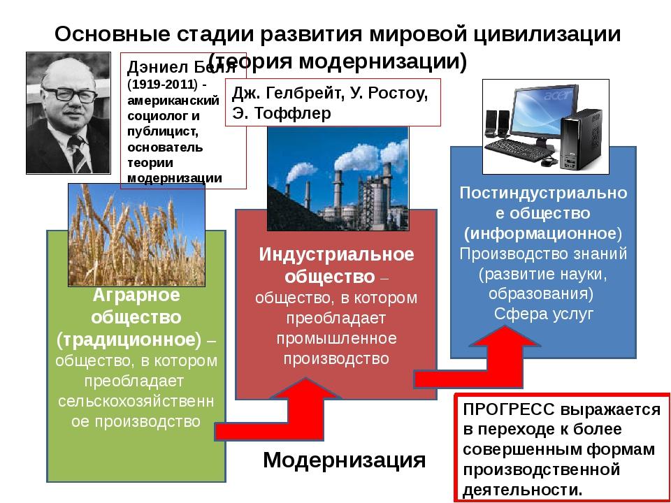 Аграрное общество (традиционное) – общество, в котором преобладает сельскохоз...