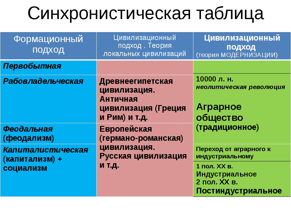 Синхронистическая таблица Формационный подход Цивилизационныйподход . Теория...