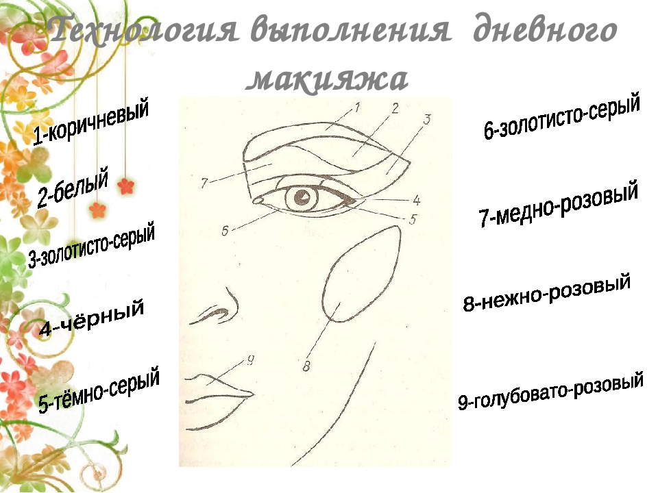 Технология выполнения макияжа для