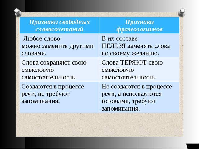 Признаки свободных словосочетаний Признаки фразеологизмов Любое слово можноз...
