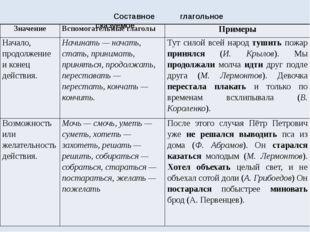 Составное глагольное сказуемое Значение Вспомогательные глаголы Примеры Начал
