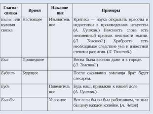 Глагол-связка Время Наклонение Примеры Бытьили нулевая связка Настоящее Изъяв