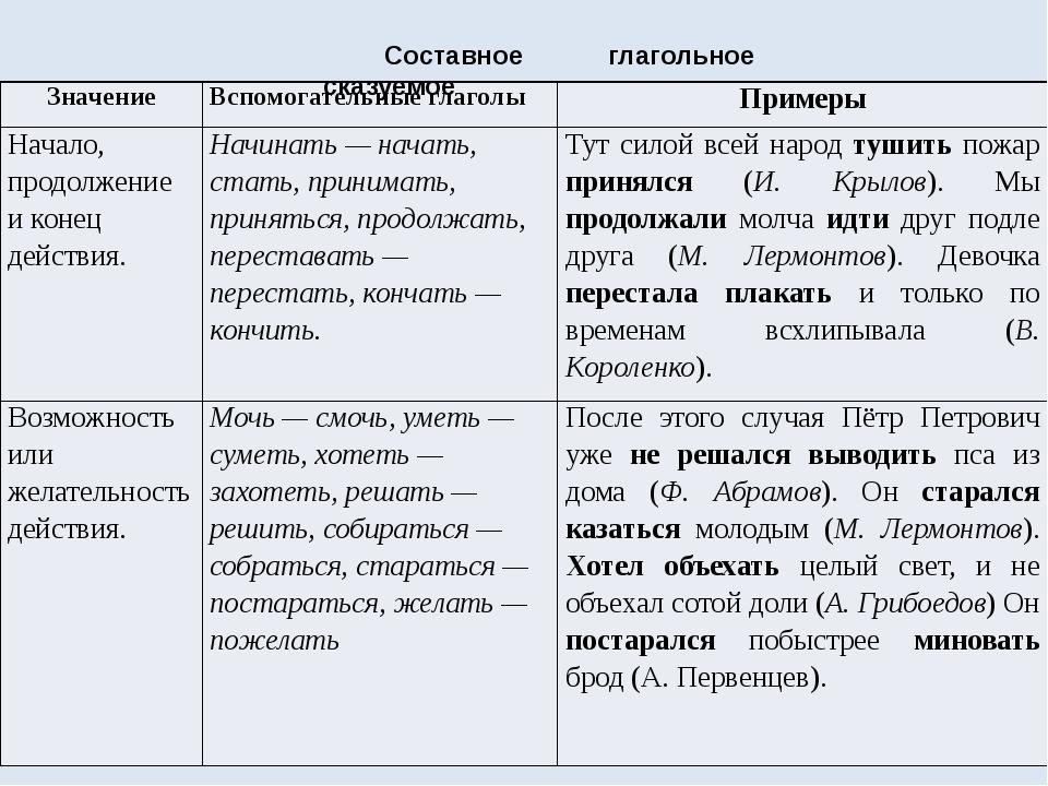 Составное глагольное сказуемое Значение Вспомогательные глаголы Примеры Начал...