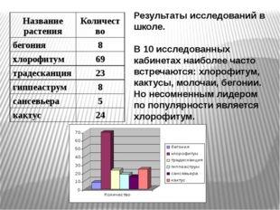 Результаты исследований в школе. В 10 исследованных кабинетах наиболее часто