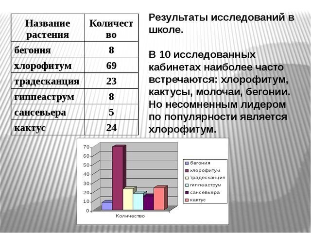 Результаты исследований в школе. В 10 исследованных кабинетах наиболее часто...