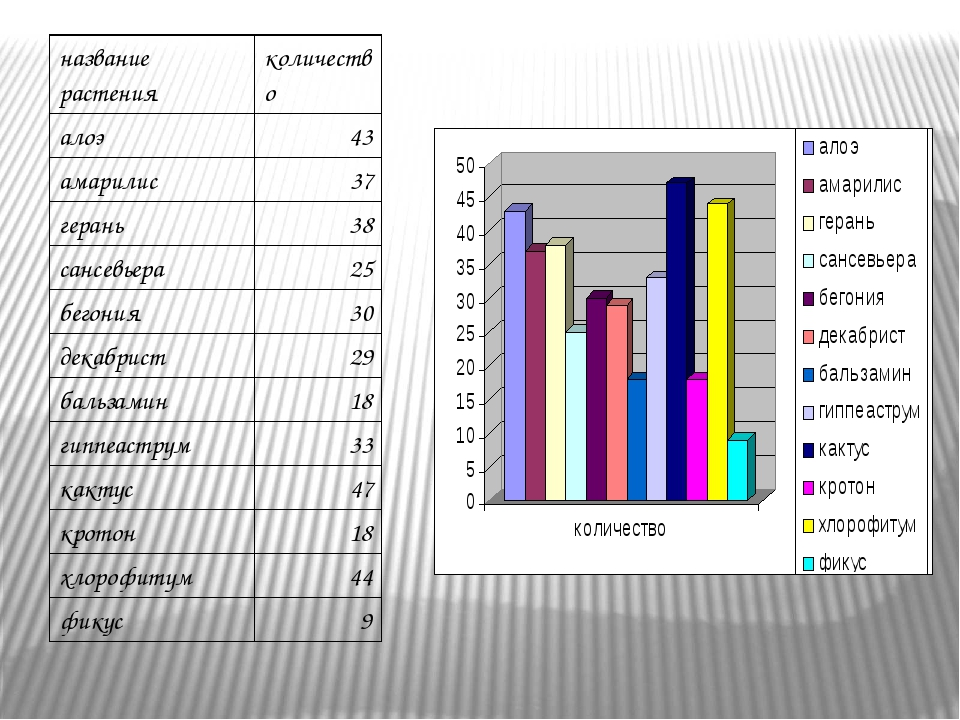 название растения количество алоэ 43 амарилис 37 герань 38 сансевьера 25 бего...