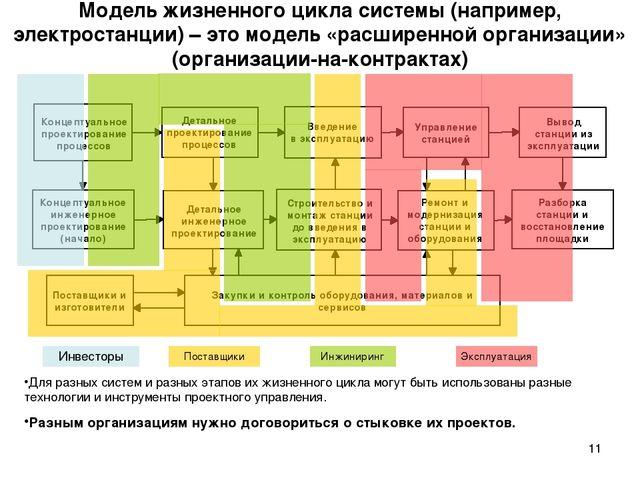 * Модель жизненного цикла системы (например, электростанции) – это модель «ра...