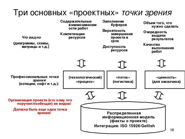 * Три основных «проектных» точки зрения Распределенная информационная модель...
