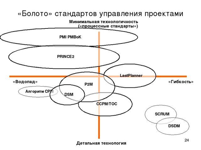 * «Болото» стандартов управления проектами «Гибкость» «Водопад» Детальная тех...