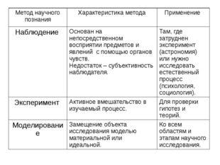 Метод научного познания Характеристика метода Применение Наблюдение Основан