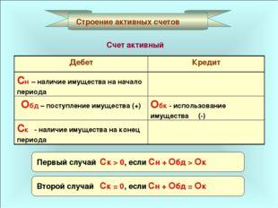 Строение активных счетов Счет активный Первый случай Ск > 0, если Сн + Обд >
