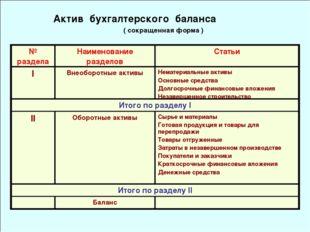 Актив бухгалтерского баланса ( сокращенная форма ) № разделаНаименование ра
