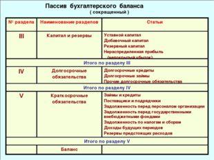 Пассив бухгалтерского баланса ( сокращенный ) № разделаНаименование раздело