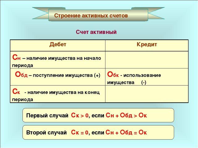 Строение активных счетов Счет активный Первый случай Ск > 0, если Сн + Обд >...