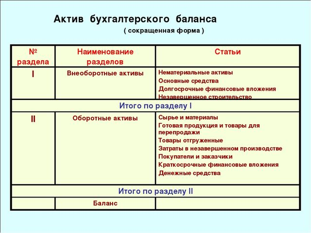 Актив бухгалтерского баланса ( сокращенная форма ) № разделаНаименование ра...